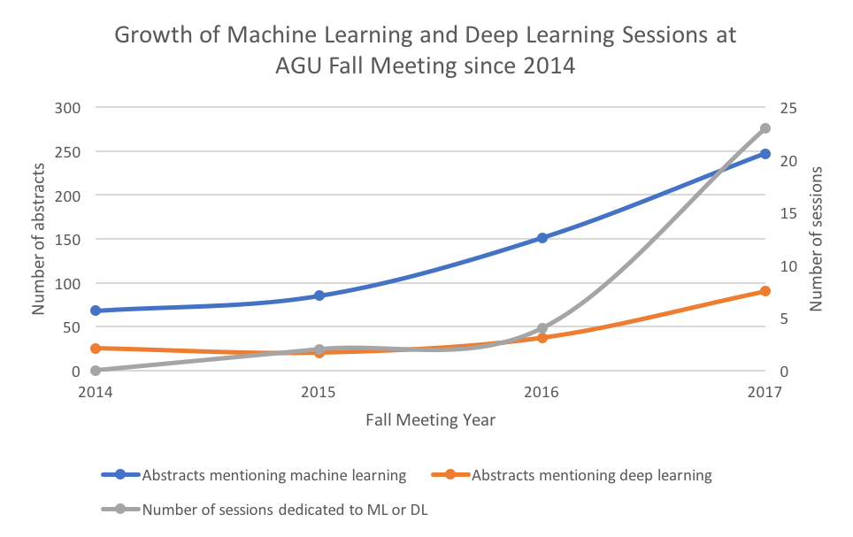 Machine Learning at AGU Since 2014